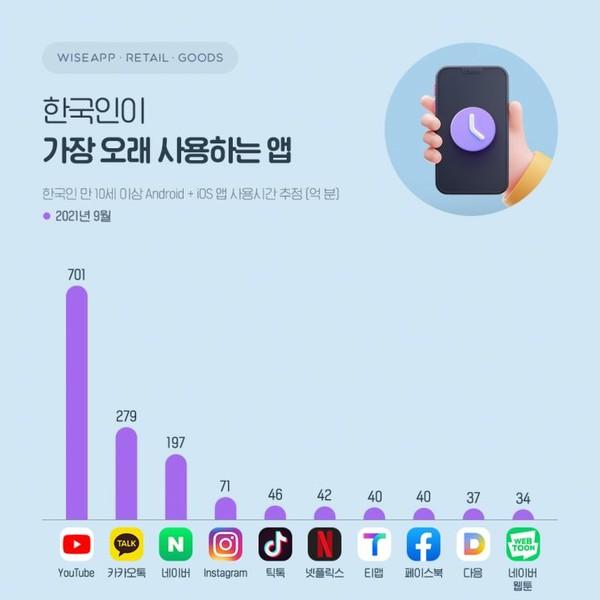 한국인이 가장 많이 사용한 애플리케이션은 '이것'